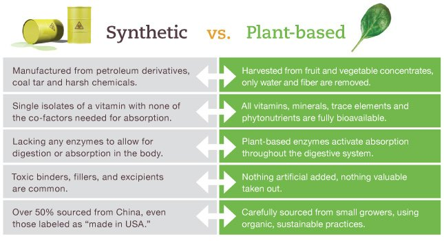 Synthetic verus Plant Based